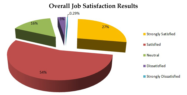thesis on job satisfaction of employees
